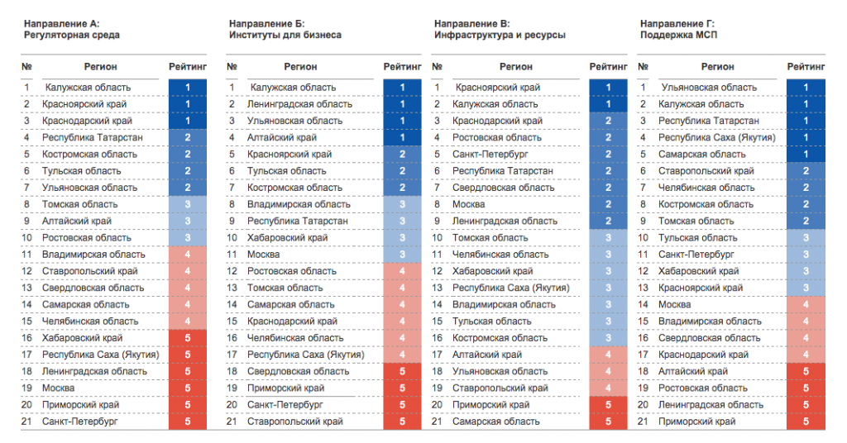 Таблица. Лучшие регионы для ведения бизнеса