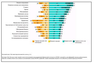 Результаты исследования Standard & Poor's