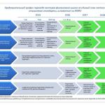 Предварительный график перехода секторов финансового рынка