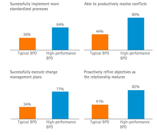 Компании с высокоэффективным BPO достигают лучших результатов в управлении переданными на аутсорсинг процессами