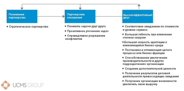 Партнерские отношения в рамках BPO: разговаривать и договариваться по всем вопросам