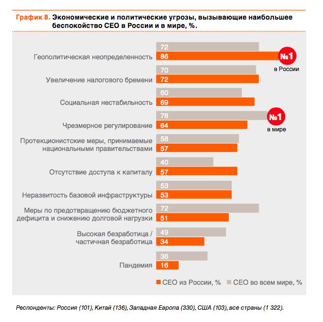 Чрезмерное госрегулирование экономики волнует российских CEO куда меньше, чем зарубежных коллег.